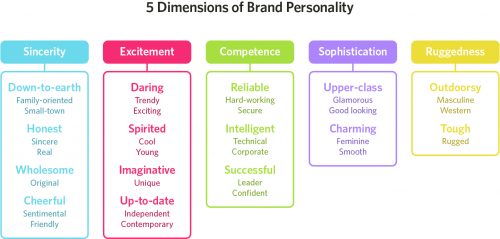 5 Dimensions of Brand Personality